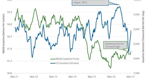 uploads/2017/03/gas-demand-2-1.png