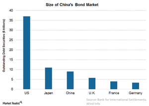 uploads/// China bond market