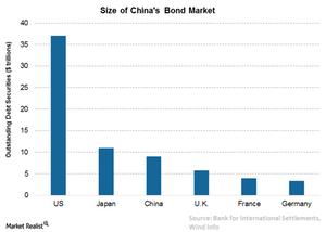 uploads/2016/09/1-China-bond-market-1.png