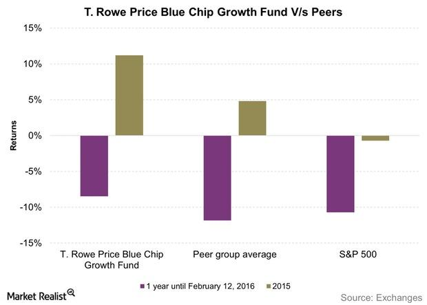 uploads///T Rowe Price Blue Chip Growth Fund Vs Peers