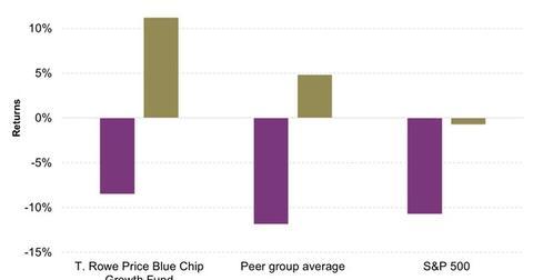 uploads/2016/02/T-Rowe-Price-Blue-Chip-Growth-Fund-Vs-Peers1.jpg