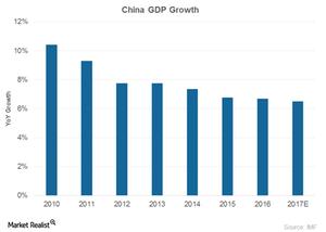 uploads/2017/03/China-GDP-1.png