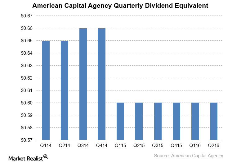 uploads///AGNC dividend