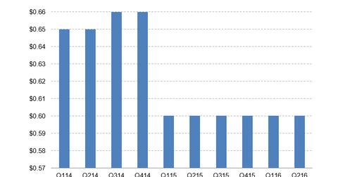 uploads/2016/08/AGNC-dividend.png