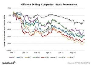 uploads/2015/10/Stock-performance-15th-Oct1.jpg