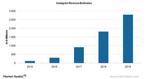 uploads///Instagram Revenue Estimates