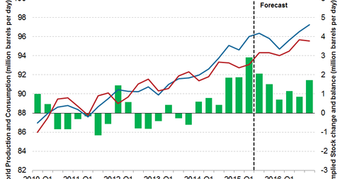 uploads/2015/10/production-supply-mismatch1.png