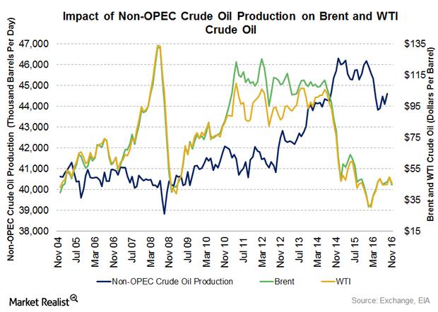 uploads///non OPEC crude oil production