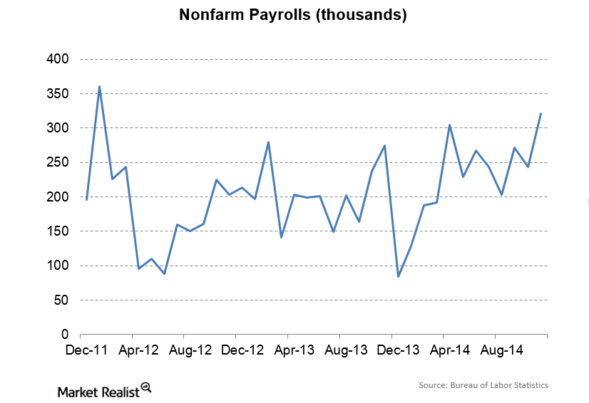 uploads///Nonfarm Payrolls
