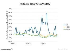 uploads/2015/08/HEDJ-And-DBEU-Versus-Volatility-2015-08-051.jpg