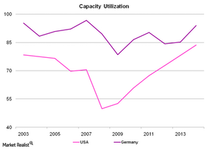 uploads/2014/12/Capacity-Utilization-11.png