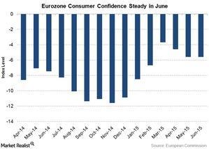 uploads///eurozone consumer confidence
