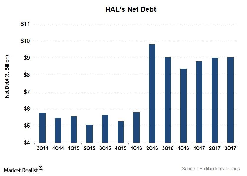 uploads///Net debt