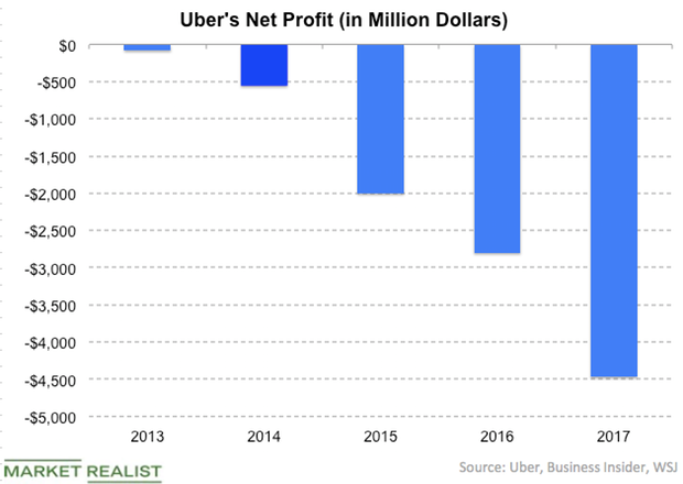 uploads///Uber net losses