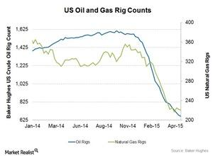 uploads///Oil and gas rigs