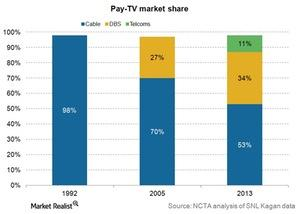 uploads/2015/03/Media-pay-tv-market-share-20131.jpg