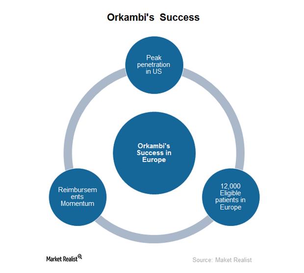 uploads///orkambis success