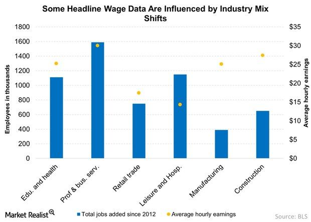 uploads///Some Headline Wage Data Are Influenced by Industry Mix Shifts