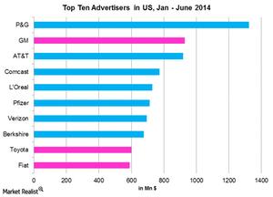 uploads///Top Ten Advertisers