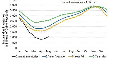 uploads/2014/05/2014.05.09-Nat-Gas-Inventories1.jpg