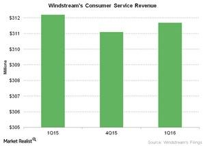 uploads///Telecom Windstreams Consumer Service Revenue