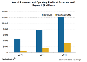 uploads/2017/12/Amazon-AWS-segment-revenues-and-op-proits-1.png