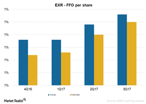uploads/2018/01/Extra-Space-Valuations-in-Par-with-the-Industry-1.png