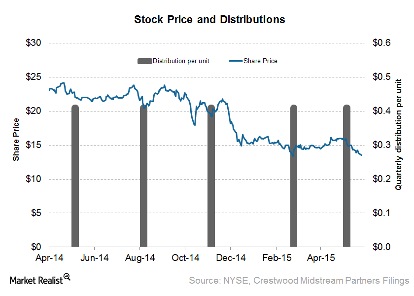 uploads///Stock Price and Distribution