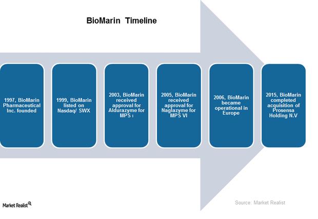 uploads///BioMarin Timeline