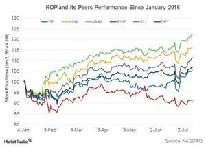 uploads///Q ROP Peer Performance