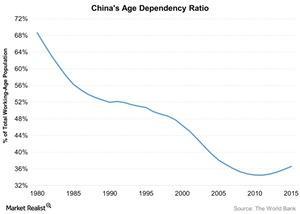 uploads///Chinas Age Dependency Ratio