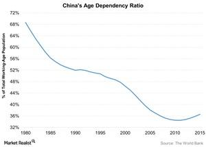 uploads/2016/08/Chinas-Age-Dependency-Ratio-2016-08-04-1.jpg
