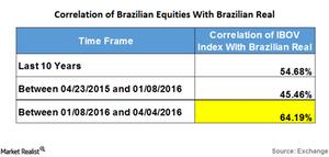 uploads///brazilian equity vs real