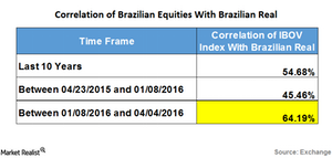 uploads/2016/04/brazilian-equity-vs-real1.png