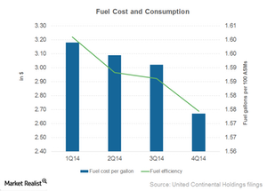 uploads/2015/02/Part6_4Q14_Fuel-cost-and-consumption1.png