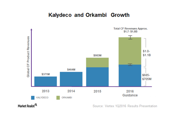 uploads///kalydeco and orkambi growth