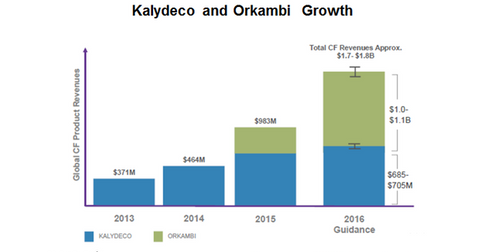 uploads/2016/04/kalydeco-and-orkambi-growth1.png