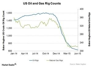uploads/2015/06/Oil-and-Gas-rigs1.jpg