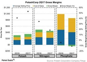 uploads/2017/07/PotashCorp-2Q17-Gross-Margins-2017-07-29-1.jpg
