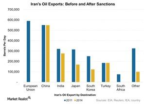 uploads///Irans Oil Exports Before and After Sanctions