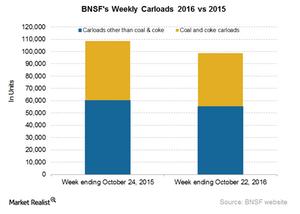 uploads/2016/10/BNSF-Carloads-3-1.png