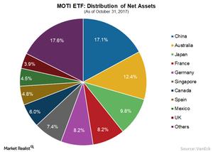 uploads/// MOTI ETF Net assets