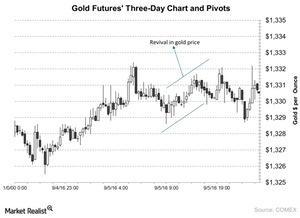 uploads/2016/09/Gold-Futures-Three-Day-Chart-and-Pivots-2016-09-08-1.jpg