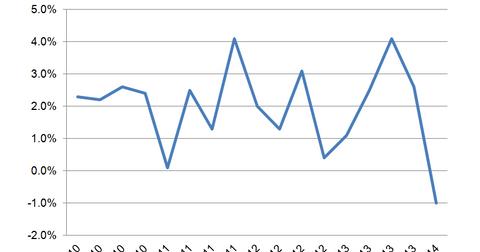 uploads/2014/06/GDP.png