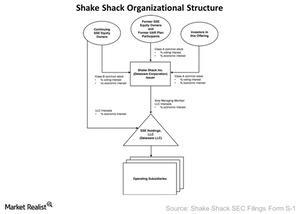 uploads///Shak Org Struct