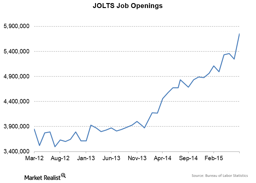 uploads///JOLT Job Openings