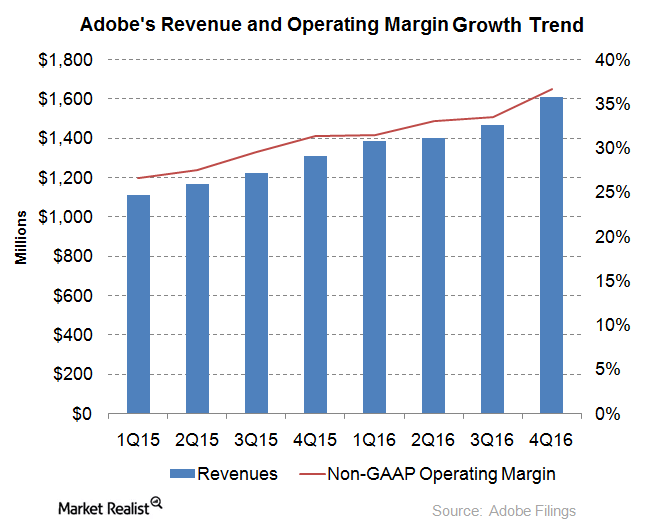 uploads///revenue margins