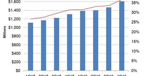 uploads/2016/12/revenue-margins-1.png