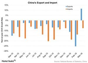 uploads///Chinas Export and Import