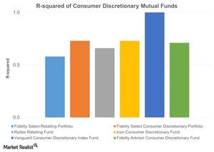 uploads/2015/11/R-squared-of-Consumer-Discretionary-Mutual-Funds-2015-11-131.jpg